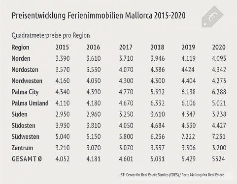 Ergebnisse aus Porta Mallorquinas jährlicher Studie zur Ferienvermietung