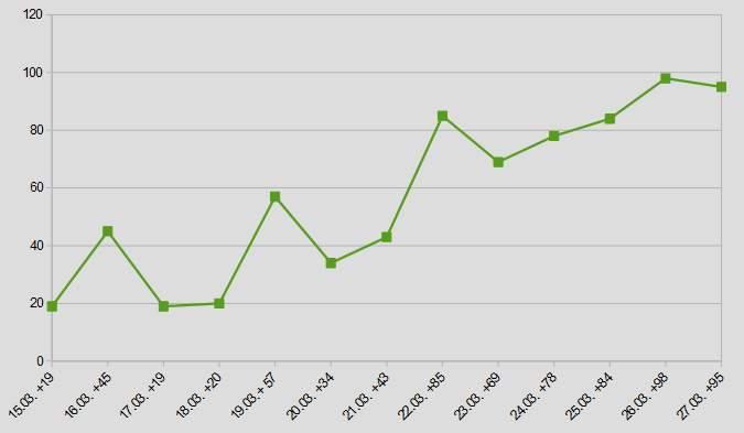 Die Grafik zeigt der Verlauf der täglich gemeldeten Neuinfektionen auf den Balearen.