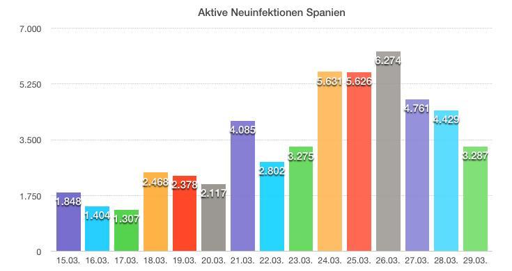 Neuinfektionen Spanien
