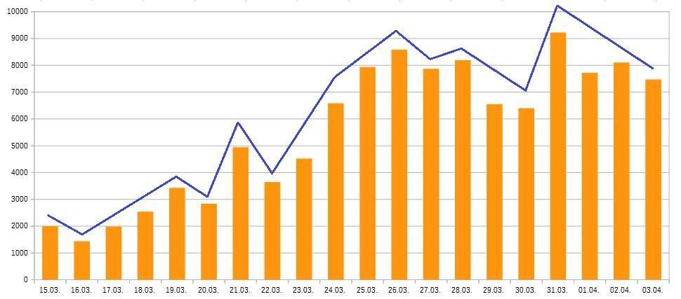 Die Grafik zeigt die täglich gemeldeten neuen Fälle in Spanien.