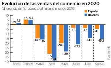 Übersicht der Verkaufszahlen im Einzelhandel auf Mallorca und den Nachbarinseln.