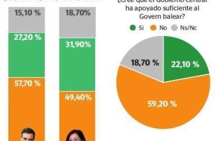 Eine Graphik aus der Umfrage.
