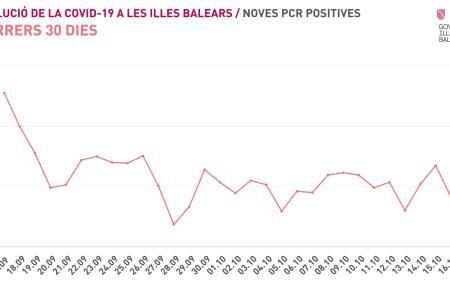 So sieht die Kurve der Corona-Neuinfektionen auf den Balearen für die vergangenen 30 Tage aus.