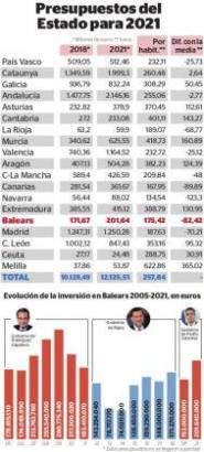 Der Etat für 2021 für die Balearen (in Rot) liegt unter dem Landesweiten Durchschnitt.