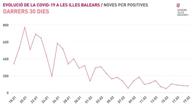 Das ist die Kurve der aktuellen Corona-Fallzahlen auf den Balearen.