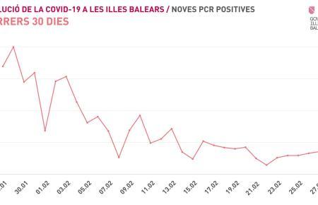 Das ist die aktuelle Lage auf den Balearen.