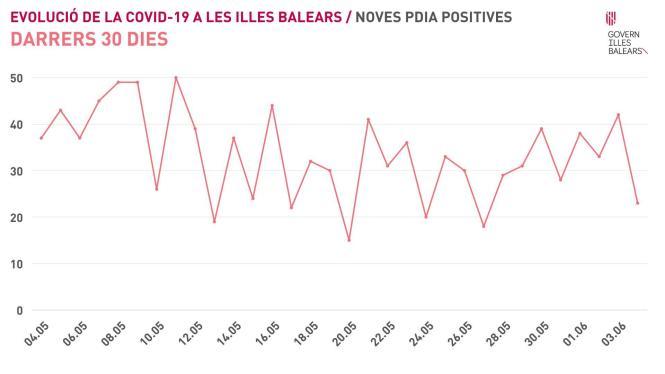 So ist die aktuelle Situation auf den Balearen.