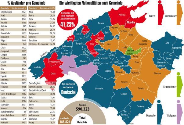 In den Küstengemeinden dominieren Deutsche und Briten, in ländlichen Regionen leben viele Marokkaner.