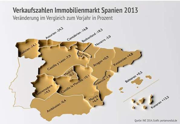Der spanische Immobilienmarkt 2013, nach Angaben des Nationalen Statistikinstituts INE.