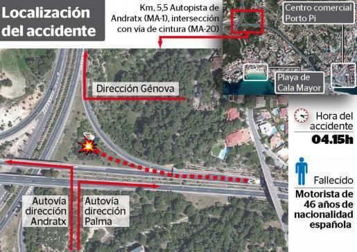 Rechts geht es nach Palma, links nach Andratx, Richtung Norden nach Génova: An dieser Stelle starb der 46-Jährige.