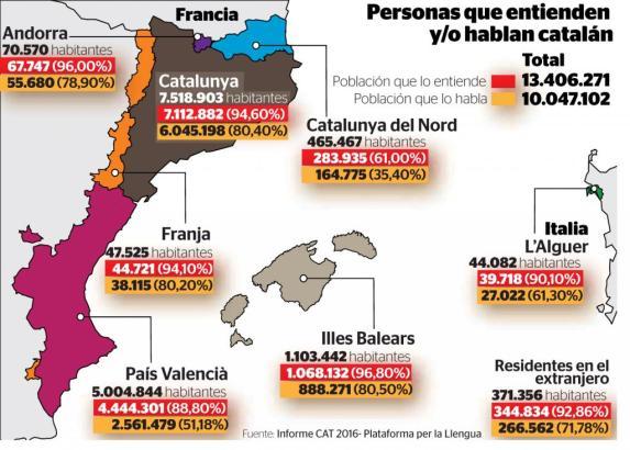 Eine Übersicht darüber, wieviel Prozent der Bevölkerung in den jeweiligen Regionen Katalanisch verstehen (rot) und sprechen (gel