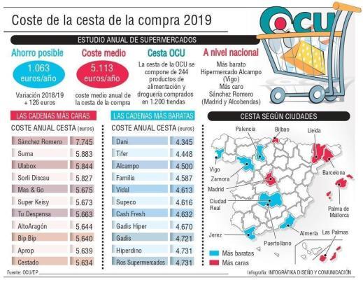 Palma ist die teuerste Stadt Spaniens.