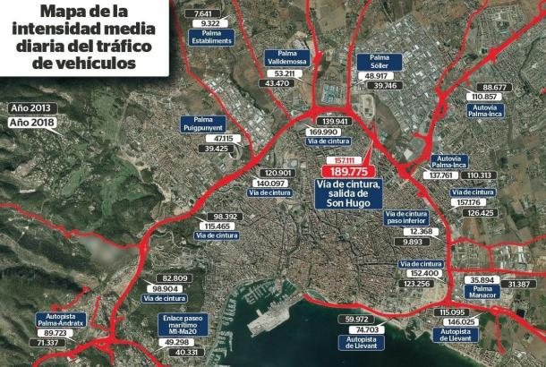 Die Grafik zeigt, wie sich das Verkehrsaufkommen auf Palmas Ringautobahn Via Cintura zwischen 2013 und 2018 verändert hat.