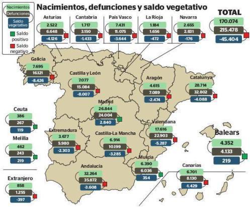 So entwickelte sich der Trend zwischen neugeborener und verstorbener Bevölkerung in Spanien.
