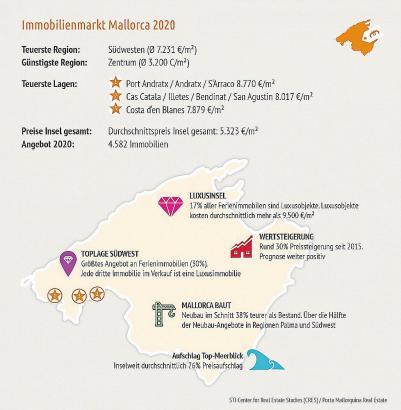 Die teuersten Lagen für Immobilien befinden sich auf Mallorca im Südwesten.