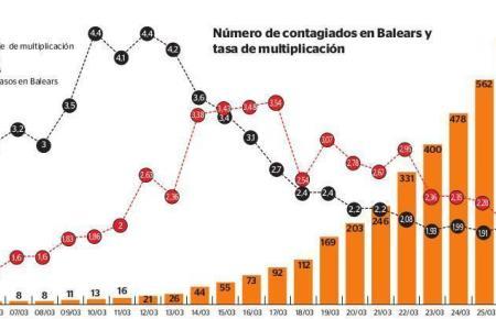 """Die Kurve flacht ganz langsam ab. Die Balearen haben im Vergleich zum restlichen Spanien etwas """"bessere Werte""""."""
