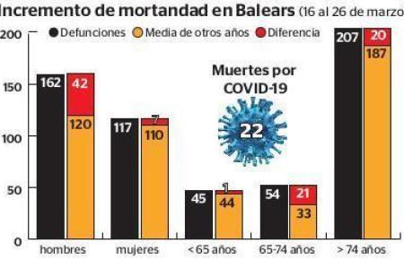 Diese Grafik veranschaucht den Anstieg der Mortalität Ende März.