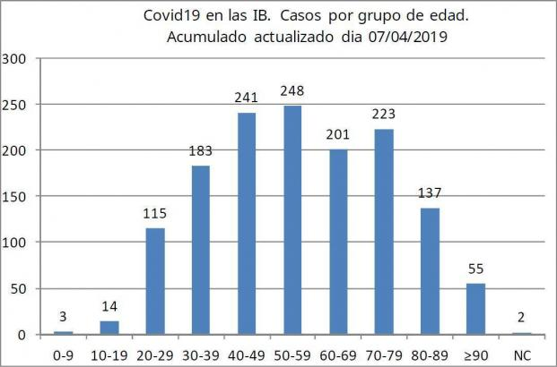 So sah die Corona-Statistik nach Altersgruppen am 7. April aus.