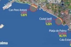 Palma de Mallorca schränkt zulässige Zahl der Strandbesucher ein