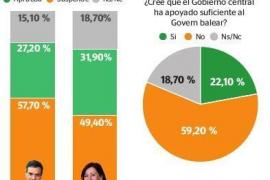 Unmut in der Bevölkerung von Mallorca über Spanien-Premier Sánchez wächst