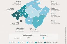 Preise für Immobilien auf Mallorca steigen um rund 30 Prozent in fünf Jahren