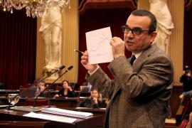 Mallorca verfehlt Zielvorgabe beim Haushaltsdefizit knapp