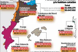 Gut jeder zweite Balearen-Ausländer spricht Katalanisch