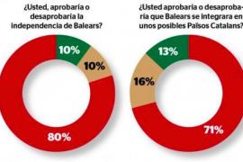 Mehrheit auf Mallorca gegen Unabhängigkeit