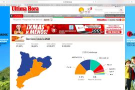 Katalonien-Wahl: Separatisten erlangen Mehrheit