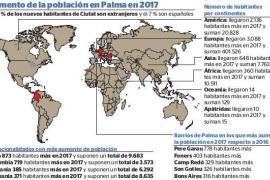 Grafik zum Bevölkerungszuwachs in Palma im Jahr 2017.