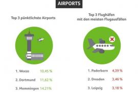 Nur London bei Flugreisen beliebter als Mallorca