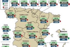 Mallorca zählt noch mehr Geburten als Todesfälle
