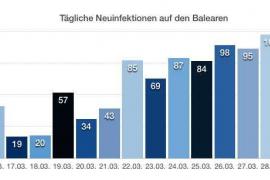 Graphik von Neu-Infektionen auf den Balearen.